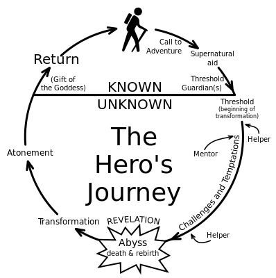 Joseph Campbell's hero journey formula graphic